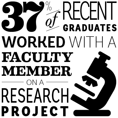 37% of graduates worked with a faculty member on a research project